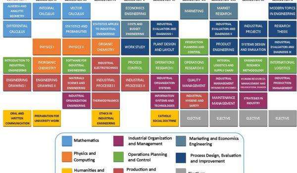 Industrial Engineering Program
