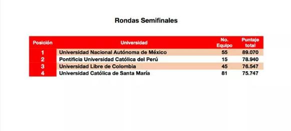 rondas_semifinales_ucsm