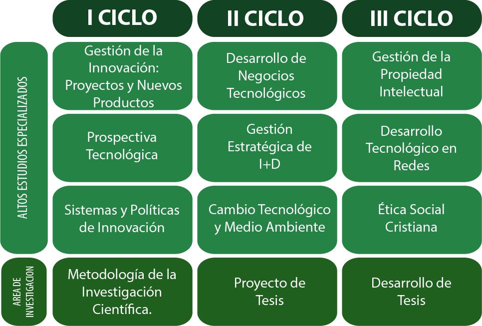 csociales-maestria-gestion-de-la-innovacion-de-negocios-tecnologicos