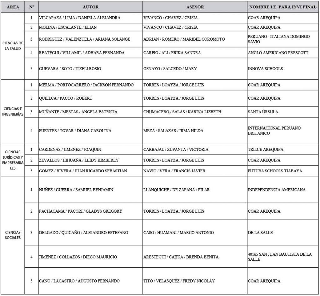 datos-de-los-participantes-por-area-aresor-e-institucion-educativa-de-procedencia