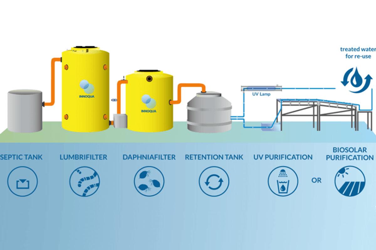 empezo-a-operar-en-la-ucsm-la-primera-planta-en-el-peru-de-tratamiento-de-aguas-con-tecnologia-biologica-1