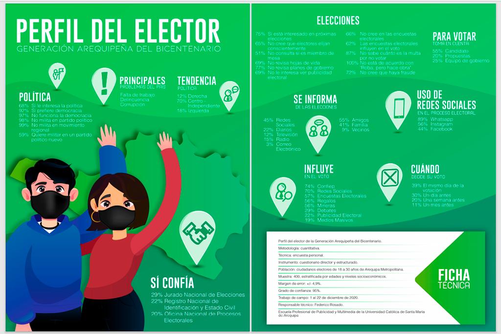 ucsm-libro-perfil-del-elector-generacion-arequipena-del-bicentenario-revela-las-razones-de-los-jovenes-para-no-incursionar-en-politica-2